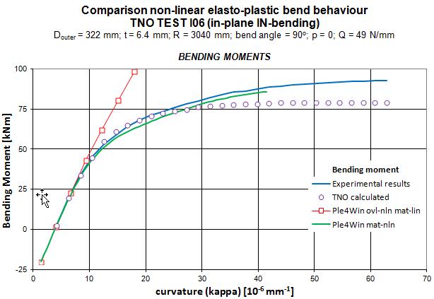 Comparison non-linear elasto-plastic bend behaviour
