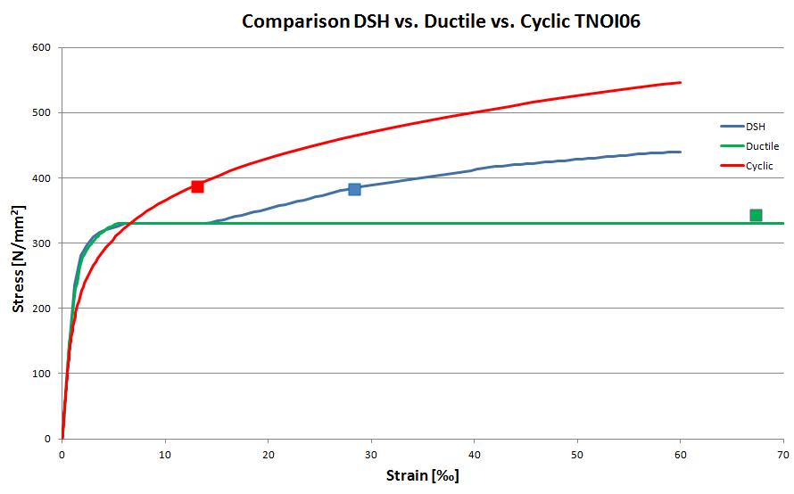 Comparison DSH - Ductile - Cyclic